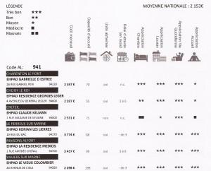 Tableau résultats EHPAD 2015